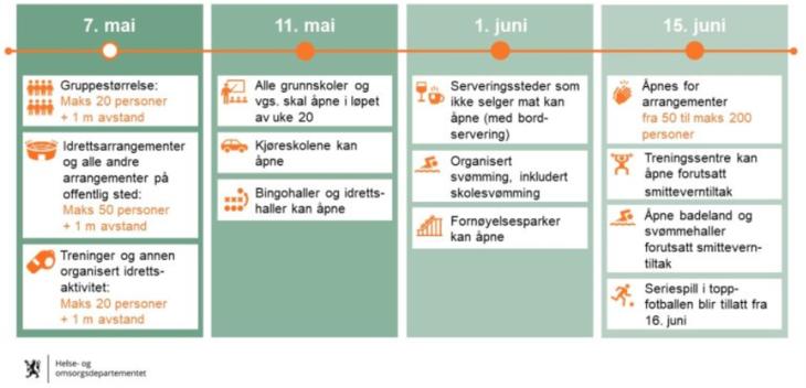 Tidsplan fram mot sommeren
